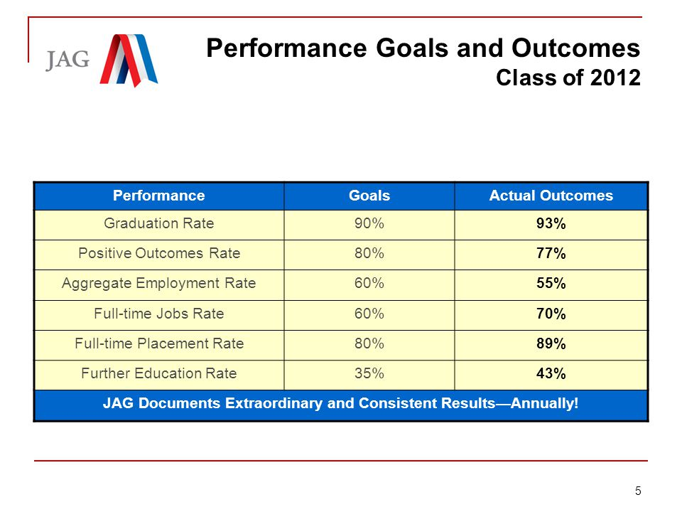 Briefing: Jobs for America's Graduates PerformanceGoalsActual Outcomes Graduation Rate90%93% Positive Outcomes Rate80%77% Aggregate Employment Rate60%55% Full-time Jobs Rate60%70% Full-time Placement Rate80%89% Further Education Rate35%43% JAG Documents Extraordinary and Consistent Results—Annually.