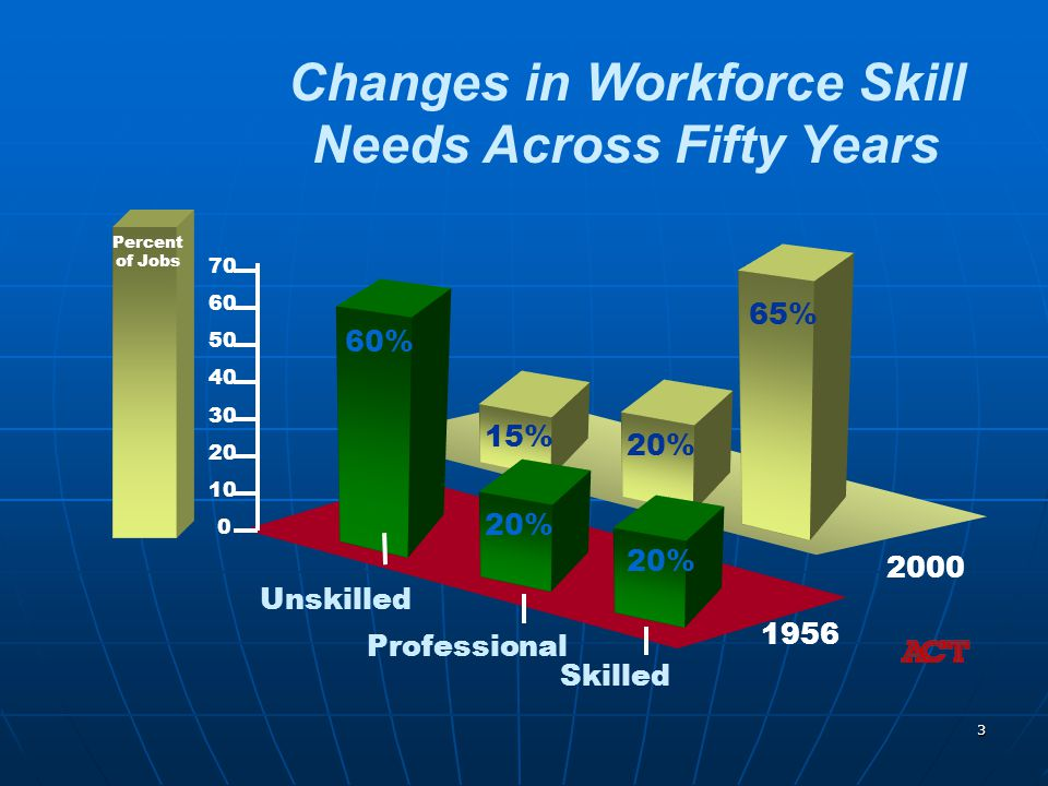 3 Skilled Professional Unskilled Changes in Workforce Skill Needs Across Fifty Years 20% 65% 15% 60% 2000 1956 Percent of Jobs 10 20 30 40 50 60 70 0