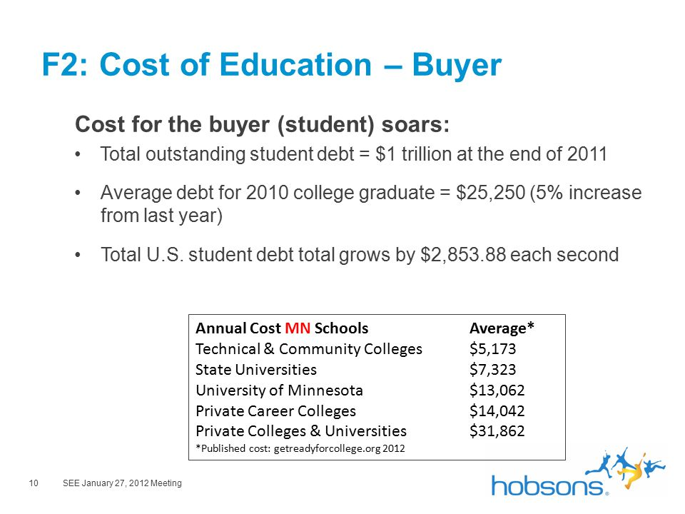 10SEE January 27, 2012 Meeting F2: Cost of Education – Buyer Cost for the buyer (student) soars: Total outstanding student debt = $1 trillion at the end of 2011 Average debt for 2010 college graduate = $25,250 (5% increase from last year) Total U.S.