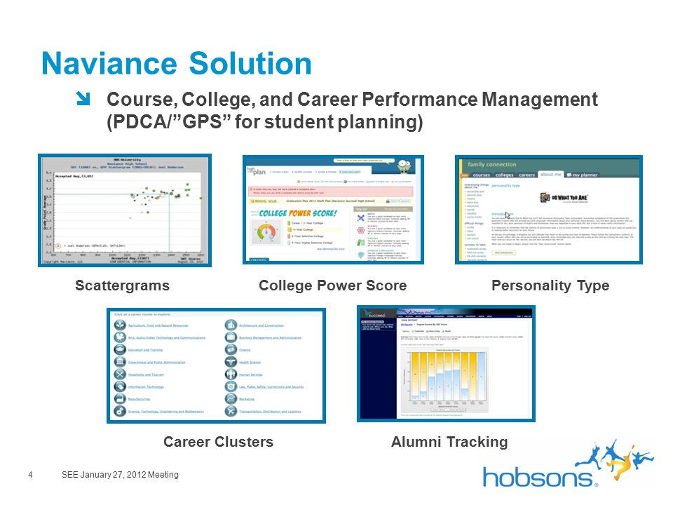 4SEE January 27, 2012 Meeting Naviance Solution Course, College, and Career Performance Management (PDCA/ GPS for student planning) ScattergramsCollege Power ScorePersonality Type Career ClustersAlumni Tracking