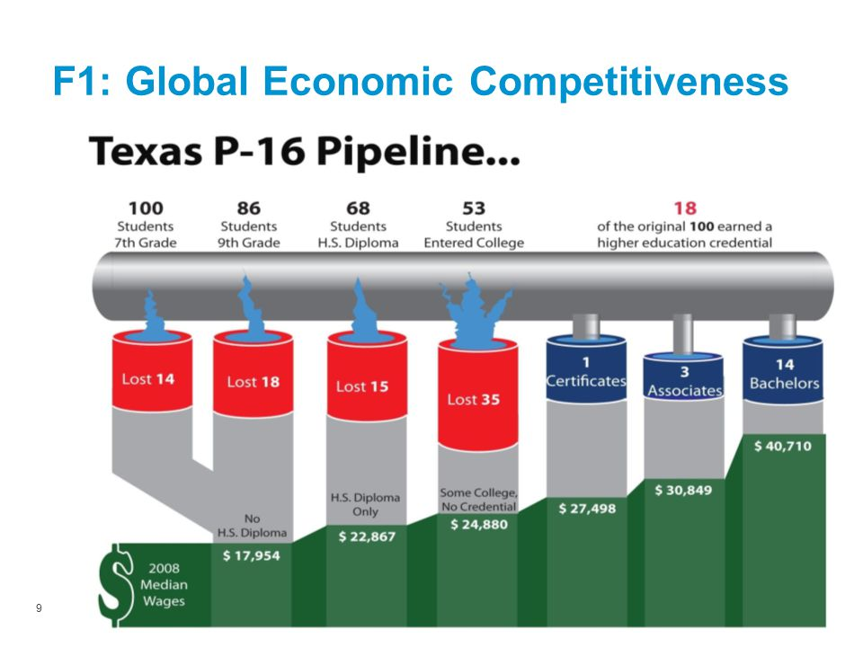 9SEE January 27, 2012 Meeting F1: Global Economic Competitiveness