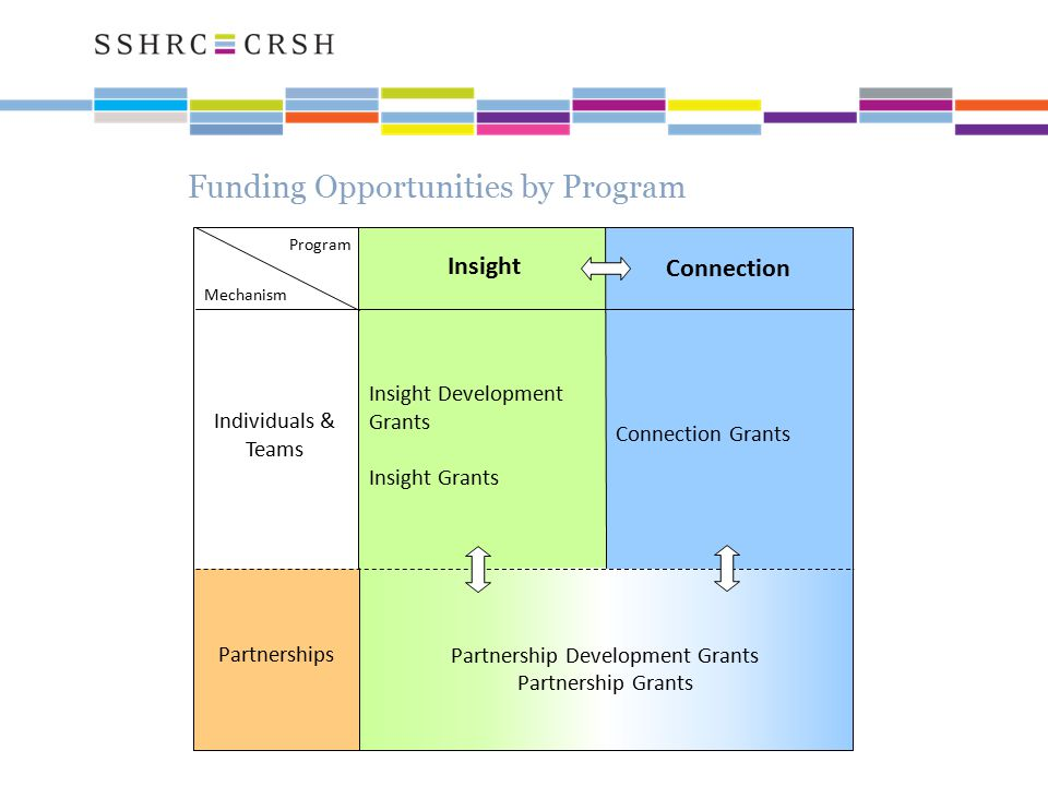 Individuals & Teams Partnerships Insight Connection Program Mechanism Partnership Development Grants Partnership Grants Insight Development Grants Insight Grants Connection Grants Funding Opportunities by Program