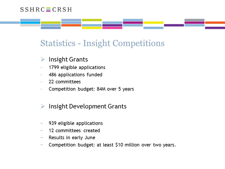 Statistics - Insight Competitions  Insight Grants -1799 eligible applications -486 applications funded -22 committees -Competition budget: 84M over 5 years  Insight Development Grants −939 eligible applications −12 committees created −Results in early June −Competition budget: at least $10 million over two years.