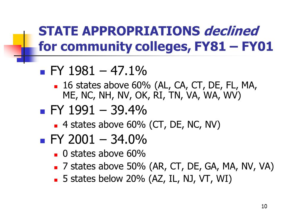 10 STATE APPROPRIATIONS declined for community colleges, FY81 – FY01 FY 1981 – 47.1% 16 states above 60% (AL, CA, CT, DE, FL, MA, ME, NC, NH, NV, OK,