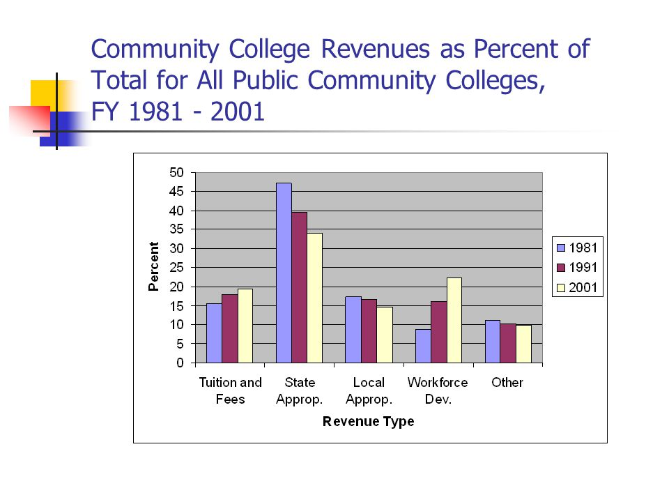 Community College Revenues as Percent of Total for All Public Community Colleges, FY 1981 - 2001