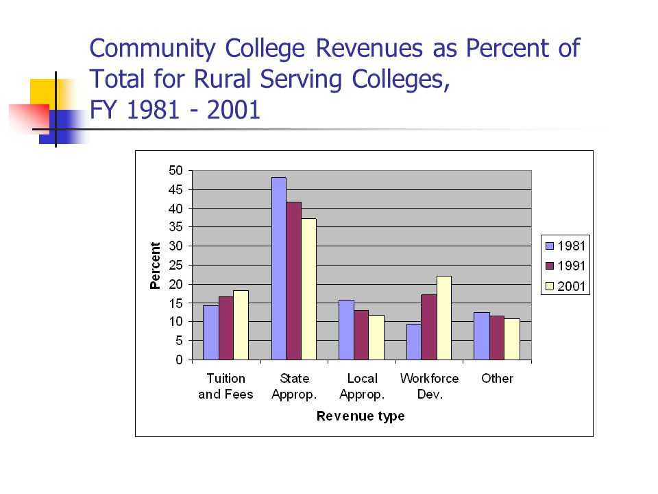 Community College Revenues as Percent of Total for Rural Serving Colleges, FY 1981 - 2001