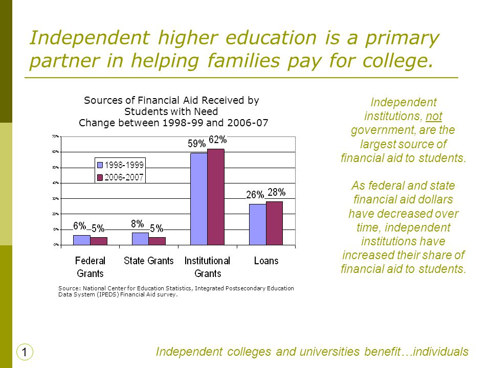 Independent higher education is a primary partner in helping families pay for college. Sources of Financial Aid Received by Students with Need Change