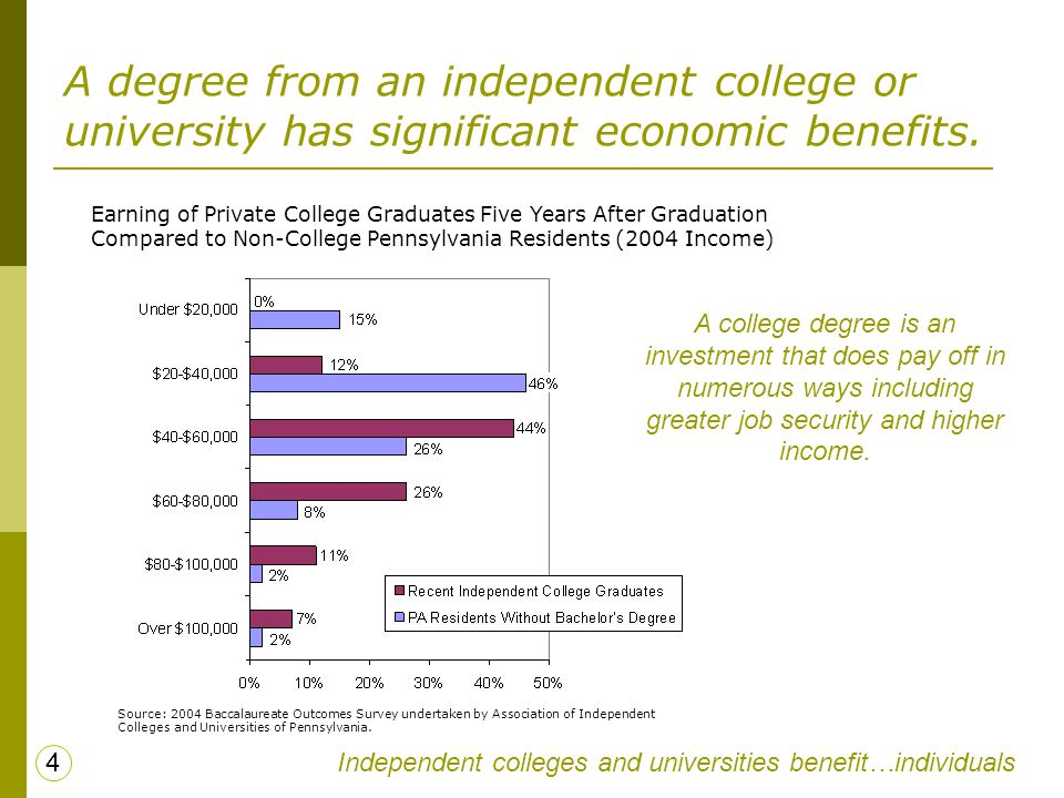 A degree from an independent college or university has significant economic benefits. Earning of Private College Graduates Five Years After Graduation