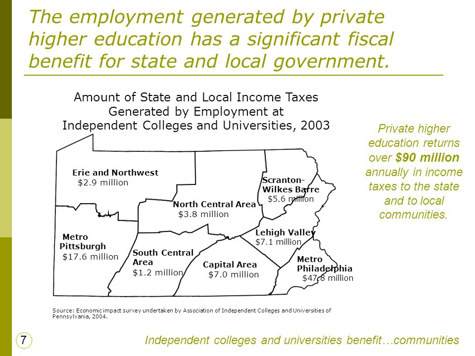 The employment generated by private higher education has a significant fiscal benefit for state and local government. Independent colleges and univers