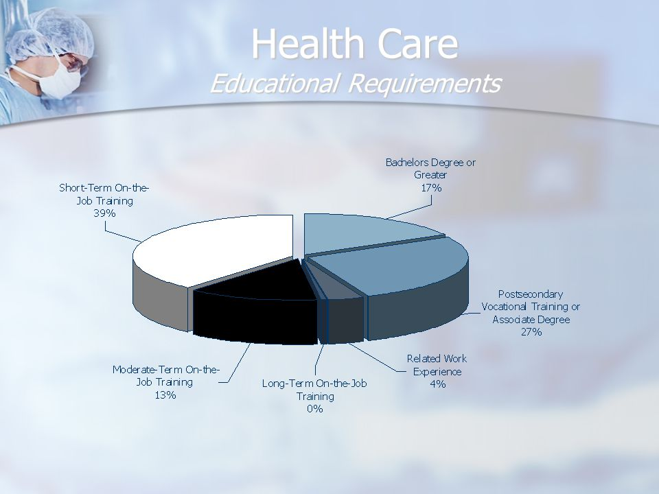 Health Care Cluster Occupations with Greatest Employment OccupationEmployment Training Required Annual Wage Registered Nurses 7,897 Postsecondary vocational training or Associate degree $50,220 Nursing Aides, Orderlies, & Attendants 5,636 Short-term on-the-job training $22,960 Home Health Aides 3,739 Short-term on-the-job training $23,210 Licensed Practical & Licensed Vocational Nurses 2,394 Postsecondary vocational training or Associate degree $35,230 Receptionists & Information Clerks 1,898 Short-term on-the-job training $22,560 Secretaries, Except Legal, Medical, & Executive 1,677 Moderate-term on-the-job training $26,920 Personal & Home Care Aides 1,646 Short-term on-the-job training $20,050 Office Clerks, General 1,522 Short-term on-the-job training $24,870 First-Line Supervisors/Managers of Office & Admin.