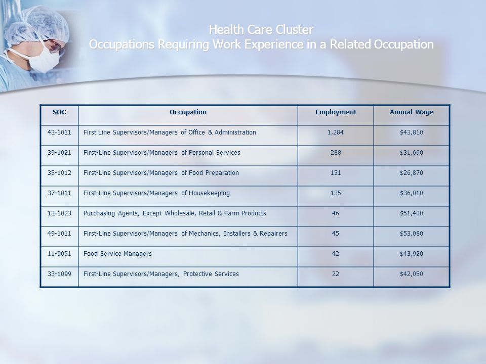Health Care Cluster Occupations Requiring Work Experience in a Related Occupation SOCOccupationEmployment Annual Wage 43-1011 First Line Supervisors/Managers of Office & Administration 1,284$43,810 39-1021 First-Line Supervisors/Managers of Personal Services 288$31,690 35-1012 First-Line Supervisors/Managers of Food Preparation 151$26,870 37-1011 First-Line Supervisors/Managers of Housekeeping 135$36,010 13-1023 Purchasing Agents, Except Wholesale, Retail & Farm Products 46$51,400 49-1011 First-Line Supervisors/Managers of Mechanics, Installers & Repairers 45$53,080 11-9051 Food Service Managers 42$43,920 33-1099 First-Line Supervisors/Managers, Protective Services 22$42,050