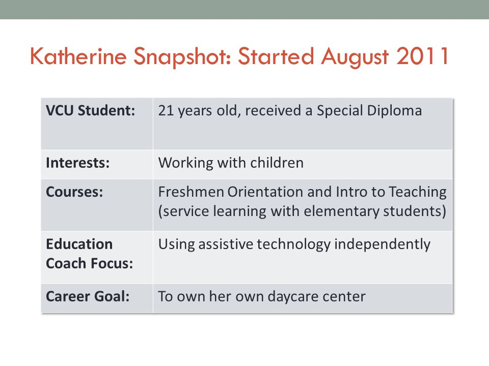 Katherine Snapshot: Started August 2011