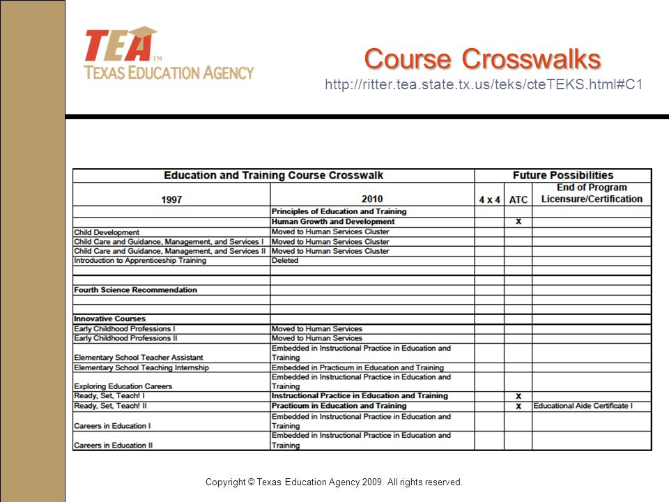 Course Crosswalks Course Crosswalks http://ritter.tea.state.tx.us/teks/cteTEKS.html#C1 Copyright © Texas Education Agency 2009.