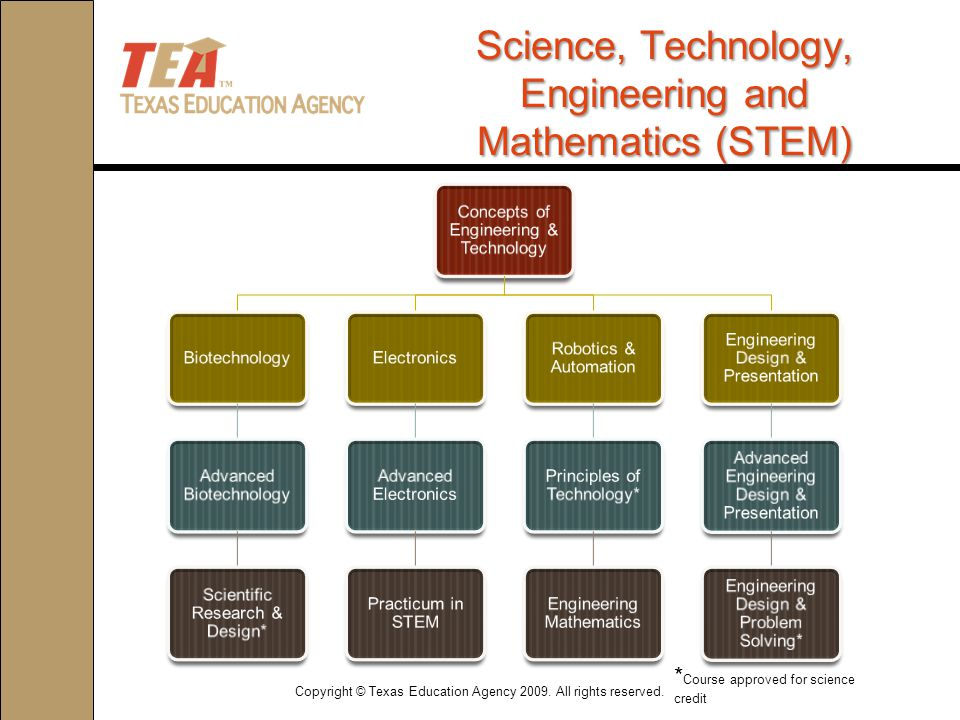 Concepts of Engineering & Technology Biotechnology Advanced Biotechnology Scientific Research & Design* Electronics Advanced Electronics Practicum in STEM Robotics & Automation Principles of Technology* Engineering Mathematics Engineering Design & Presentation Advanced Engineering Design & Presentation Engineering Design & Problem Solving* Science, Technology, Engineering and Mathematics (STEM) * Course approved for science credit Copyright © Texas Education Agency 2009.