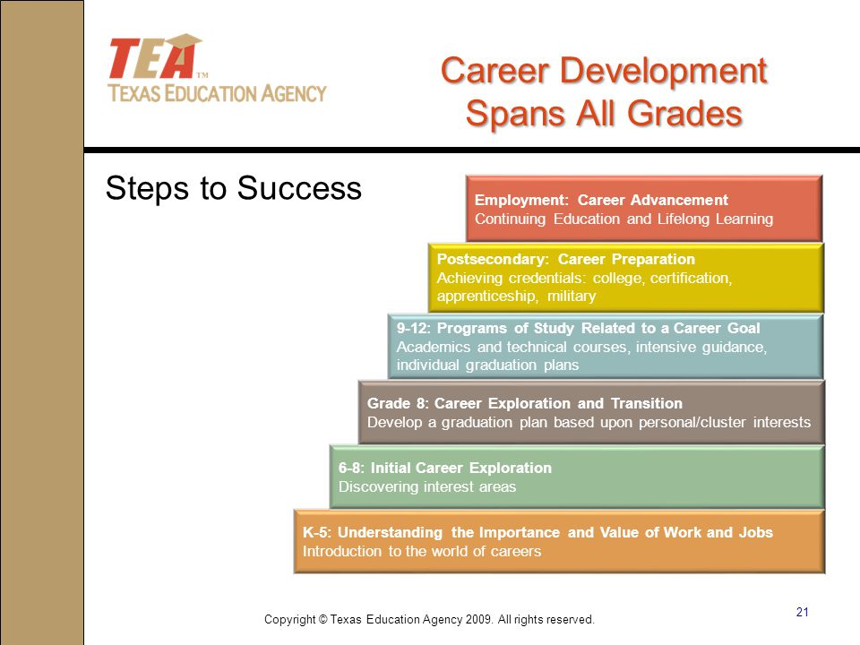 21 Career Development Spans All Grades Steps to Success K-5: Understanding the Importance and Value of Work and Jobs Introduction to the world of careers 6-8: Initial Career Exploration Discovering interest areas Grade 8: Career Exploration and Transition Develop a graduation plan based upon personal/cluster interests 9-12: Programs of Study Related to a Career Goal Academics and technical courses, intensive guidance, individual graduation plans Postsecondary: Career Preparation Achieving credentials: college, certification, apprenticeship, military Employment: Career Advancement Continuing Education and Lifelong Learning