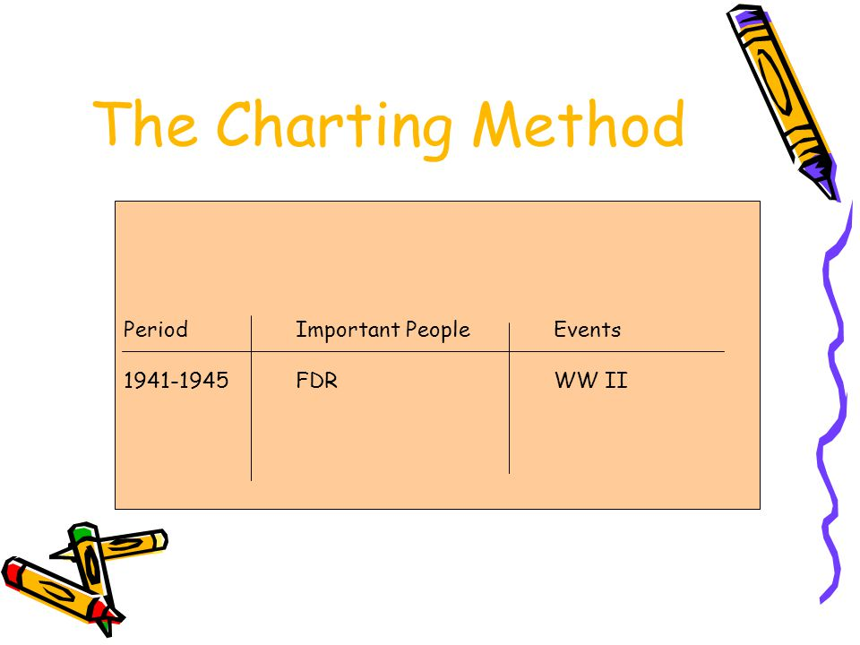 The Charting Method PeriodImportant PeopleEvents 1941-1945FDRWW II