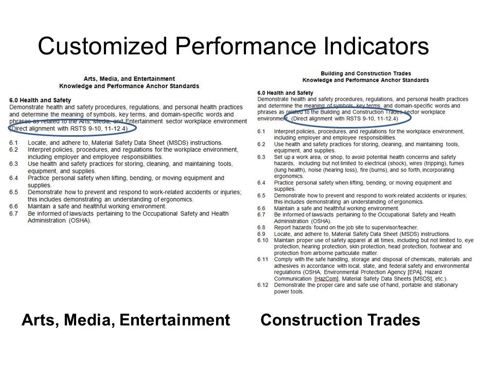 Customized Performance Indicators Arts, Media, Entertainment Construction Trades 24