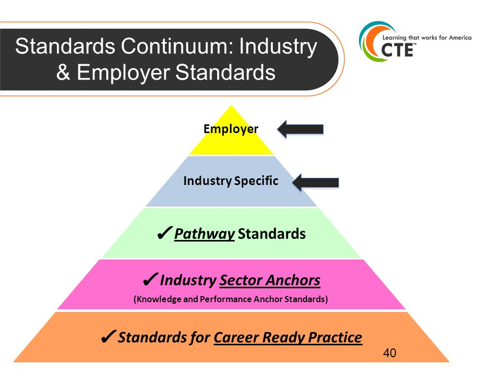 Standards Continuum: Industry & Employer Standards 40