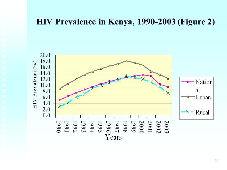 11 HIV Prevalence in Kenya, 1990-2003 (Figure 2)
