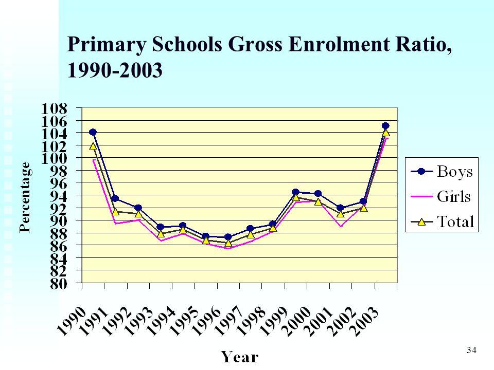 34 Primary Schools Gross Enrolment Ratio, 1990-2003