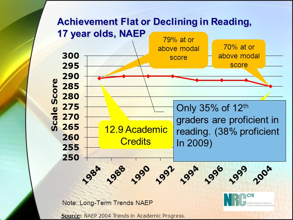 Achievement Flat or Declining in Reading, 17 year olds, NAEP Source: NAEP 2004 Trends in Academic Progress. Note: Long-Term Trends NAEP 12.9 Academic