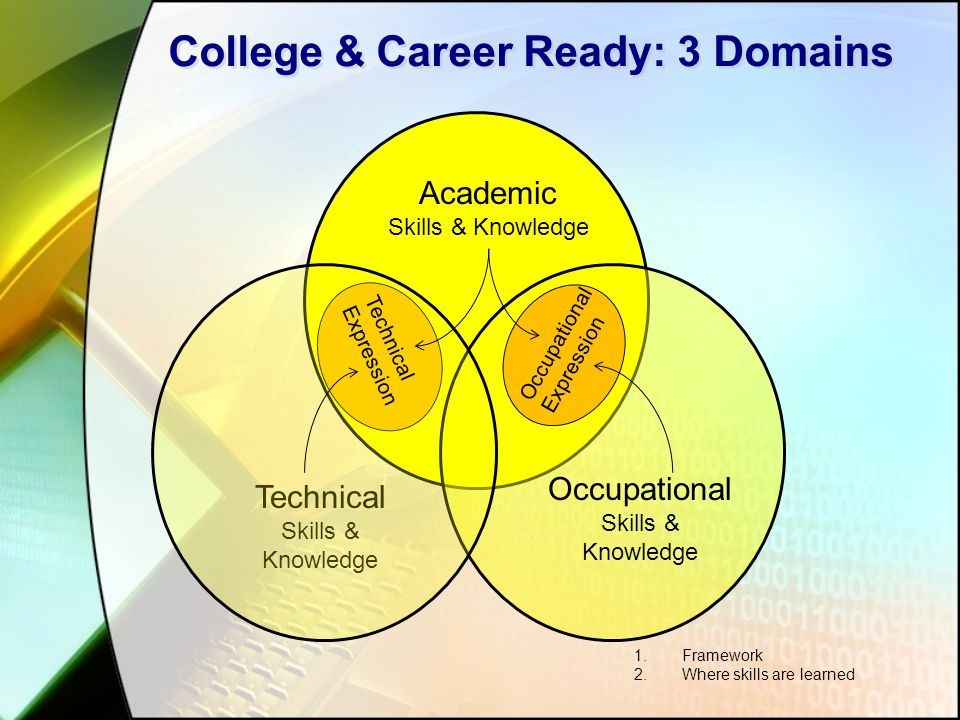 College & Career Ready: 3 Domains Academic Skills & Knowledge Occupational Skills & Knowledge Technical Skills & Knowledge 1.Framework 2.Where skills
