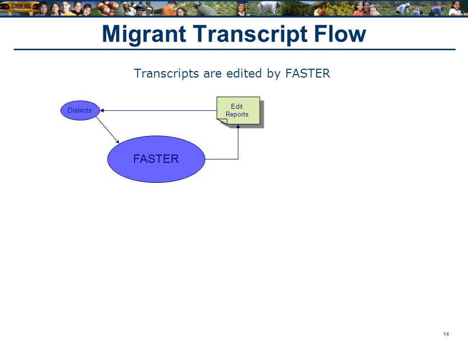 14 Migrant Transcript Flow Transcripts are edited by FASTER Districts FASTER Edit Reports