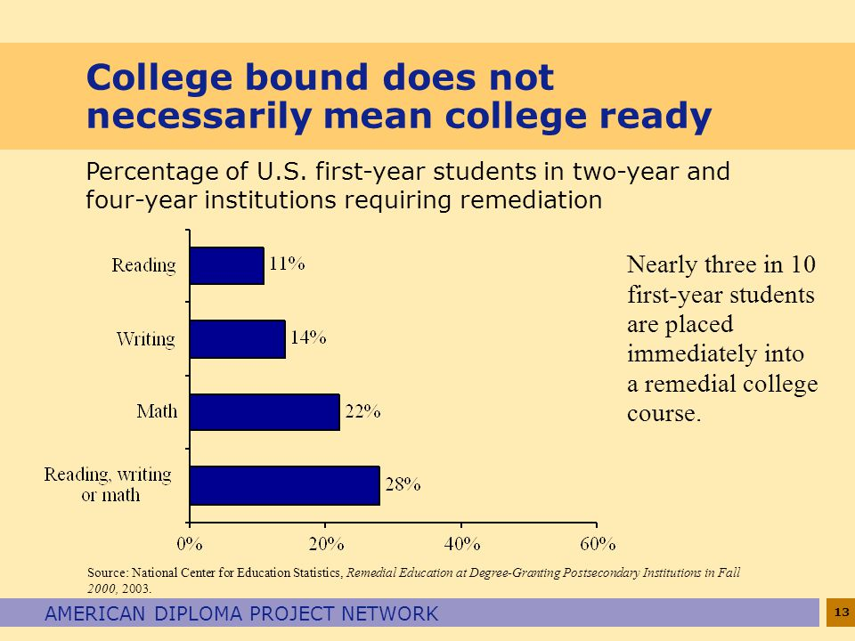 13 AMERICAN DIPLOMA PROJECT NETWORK College bound does not necessarily mean college ready Nearly three in 10 first-year students are placed immediately into a remedial college course.