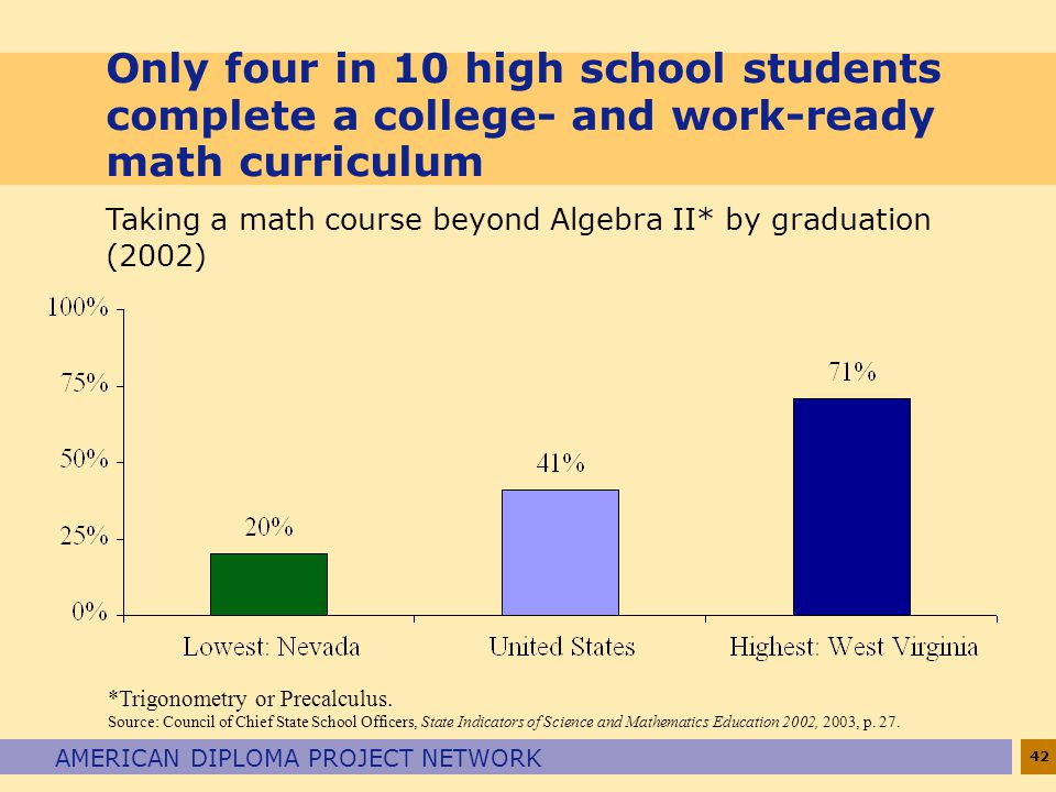 42 AMERICAN DIPLOMA PROJECT NETWORK Only four in 10 high school students complete a college- and work-ready math curriculum *Trigonometry or Precalculus.