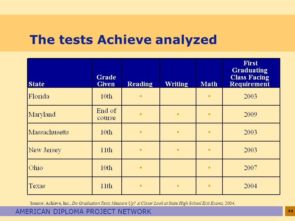 44 AMERICAN DIPLOMA PROJECT NETWORK The tests Achieve analyzed Source: Achieve, Inc., Do Graduation Tests Measure Up.