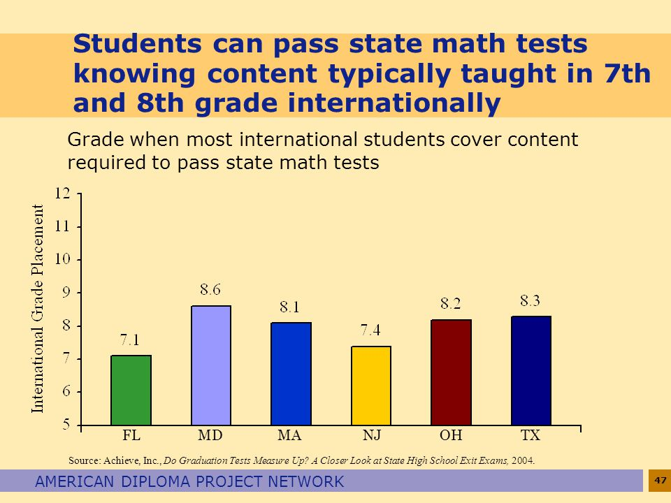 47 AMERICAN DIPLOMA PROJECT NETWORK Students can pass state math tests knowing content typically taught in 7th and 8th grade internationally FL MD MA NJ OH TX Source: Achieve, Inc., Do Graduation Tests Measure Up.