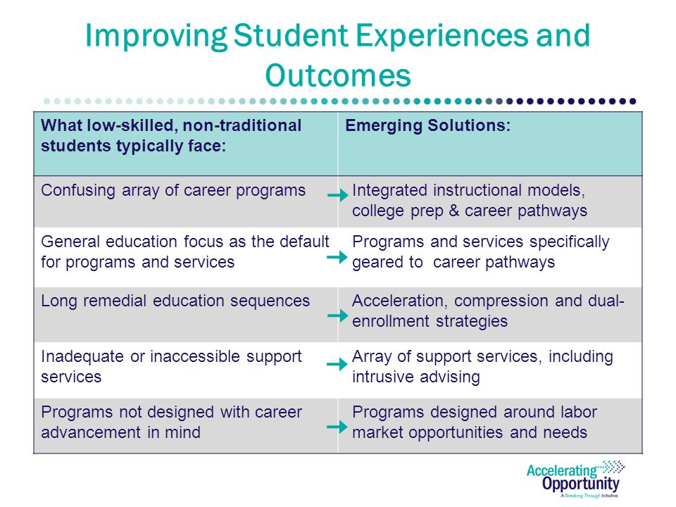Improving Student Experiences and Outcomes What low-skilled, non-traditional students typically face: Emerging Solutions: Confusing array of career programsIntegrated instructional models, college prep & career pathways General education focus as the default for programs and services Programs and services specifically geared to career pathways Long remedial education sequencesAcceleration, compression and dual- enrollment strategies Inadequate or inaccessible support services Array of support services, including intrusive advising Programs not designed with career advancement in mind Programs designed around labor market opportunities and needs
