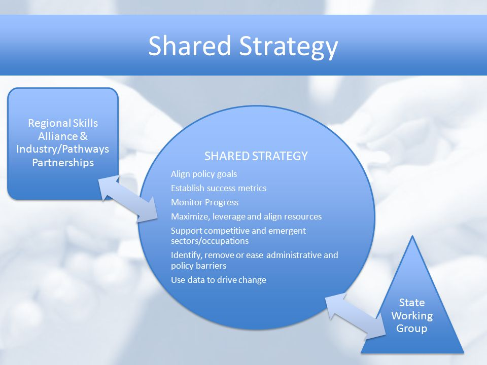 Shared Strategy SHARED STRATEGY Align policy goals Establish success metrics Monitor Progress Maximize, leverage and align resources Support competiti