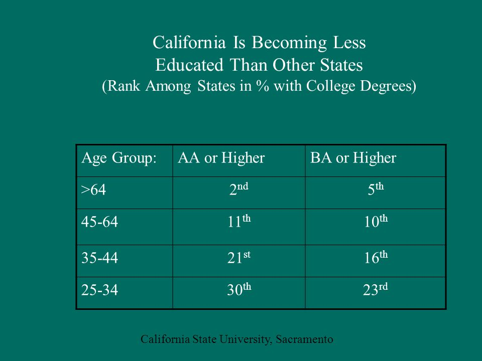 California State University, Sacramento California Is Becoming Less Educated Than Other States (Rank Among States in % with College Degrees) Age Group:AA or HigherBA or Higher >642 nd 5 th 45-6411 th 10 th 35-4421 st 16 th 25-3430 th 23 rd