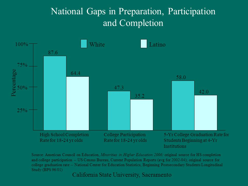 California State University, Sacramento National Gaps in Preparation, Participation and Completion Source: American Council on Education, Minorities in Higher Education 2006; original source for HS completion and college participation -- US Census Bureau, Current Population Reports (avg for 2002-04); original source for college graduation rate -- National Center for Education Statistics, Beginning Postsecondary Students Longitudinal Study (BPS 96/01) Percentage 64.4 87.6 25% 50% 75% 100% 47.3 35.2 58.0 42.0 WhiteLatino High School Completion Rate for 18-24 yr olds College Participation Rate for 18-24 yr olds 5-Yr College Graduation Rate for Students Beginning at 4-Yr Institutions