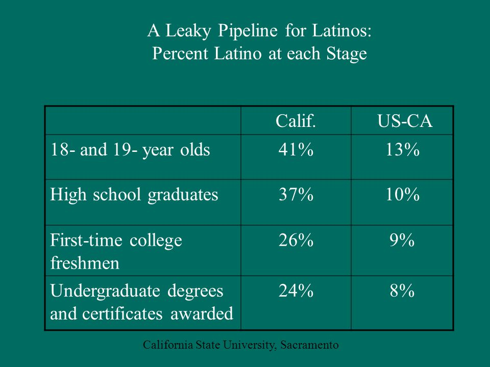 California State University, Sacramento A Leaky Pipeline for Latinos: Percent Latino at each Stage Calif.