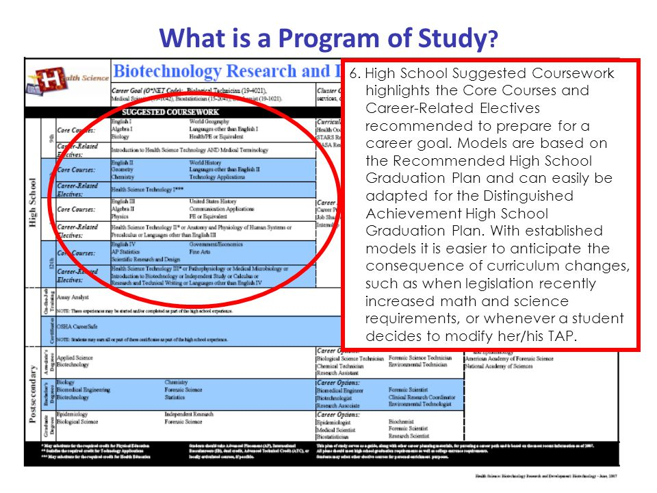 What is a Program of Study ? 6. High School Suggested Coursework highlights the Core Courses and Career-Related Electives recommended to prepare for a