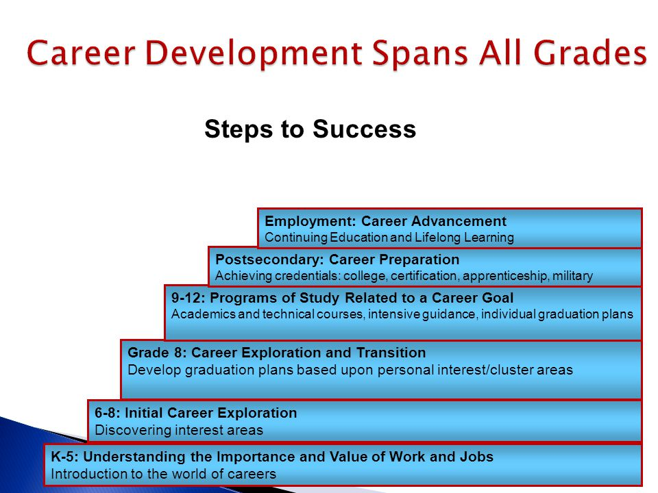 4/29/2015Copyright©2009 Texas Education Agency9 Career Development Spans All Grades K-5: Understanding the Importance and Value of Work and Jobs Intro