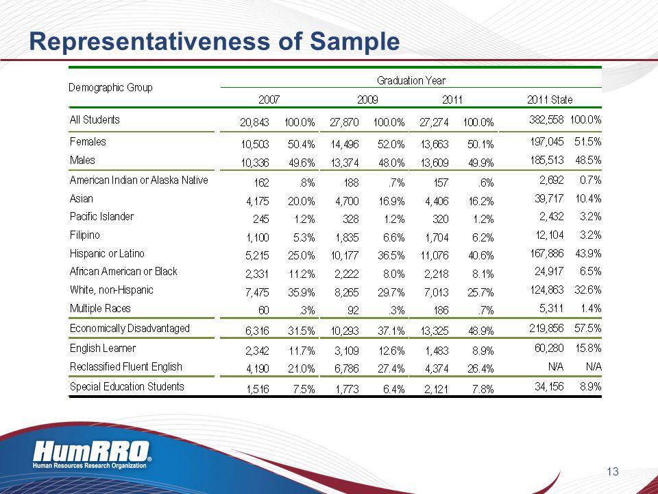 Representativeness of Sample 13