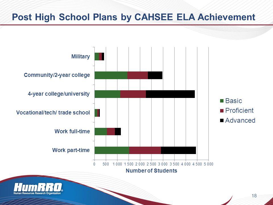 Post High School Plans by CAHSEE ELA Achievement 18