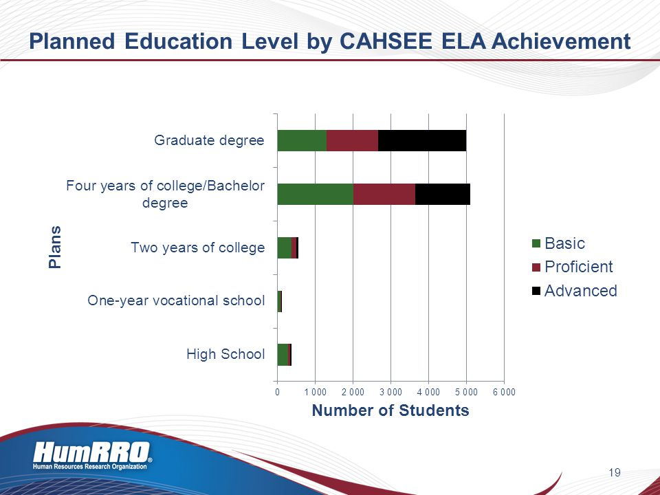 Planned Education Level by CAHSEE ELA Achievement 19