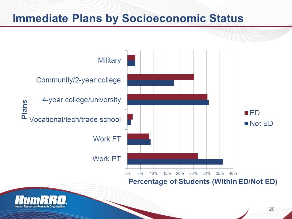 Immediate Plans by Socioeconomic Status 20