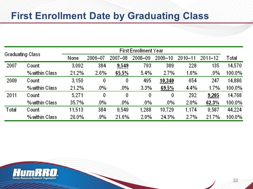 First Enrollment Date by Graduating Class 22