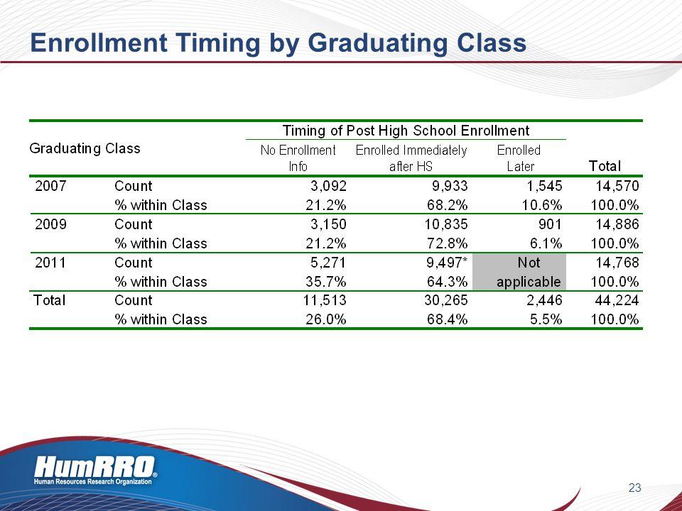 Enrollment Timing by Graduating Class 23