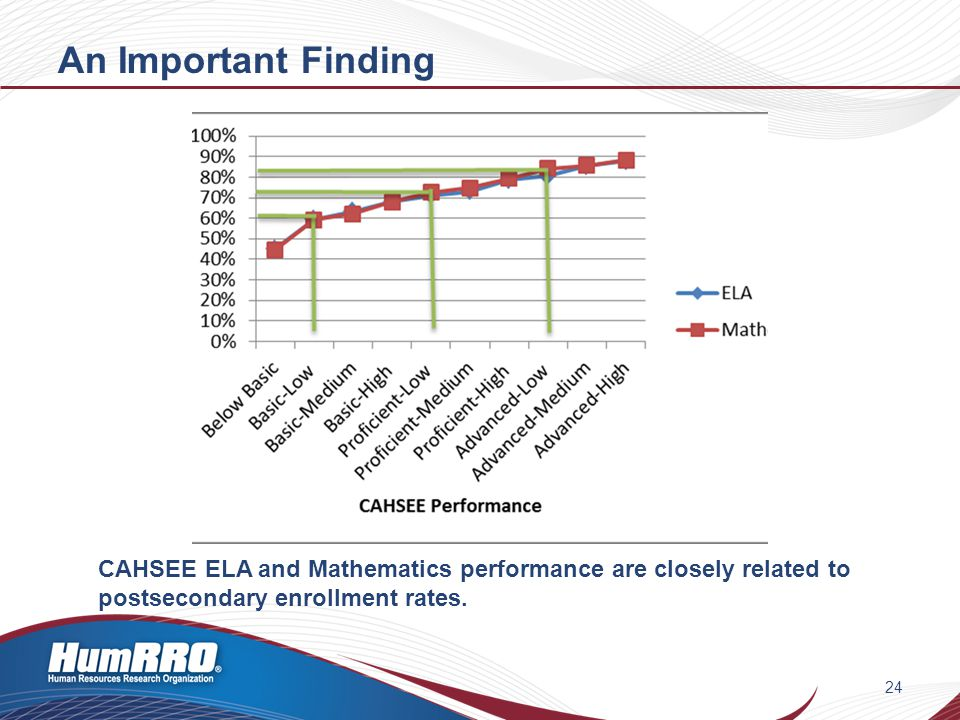 CAHSEE ELA and Mathematics performance are closely related to postsecondary enrollment rates.