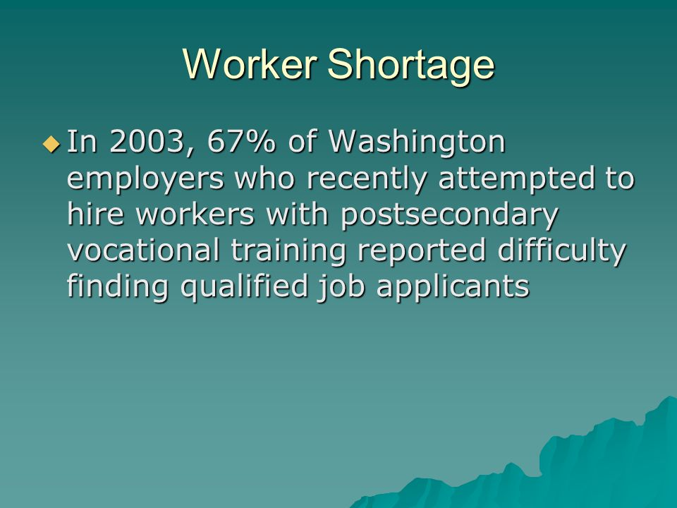 Worker Shortage  In 2003, 67% of Washington employers who recently attempted to hire workers with postsecondary vocational training reported difficulty finding qualified job applicants