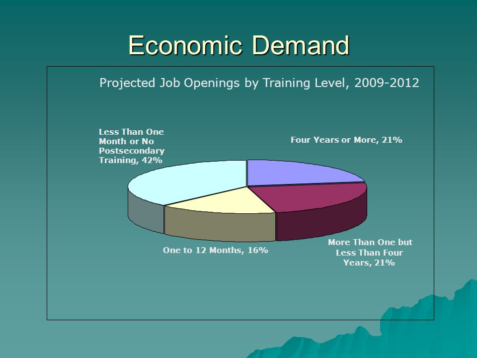 Projected Job Openings by Training Level, 2009-2012 Four Years or More, 21% More Than One but Less Than Four Years, 21% One to 12 Months, 16% Less Than One Month or No Postsecondary Training, 42% Economic Demand