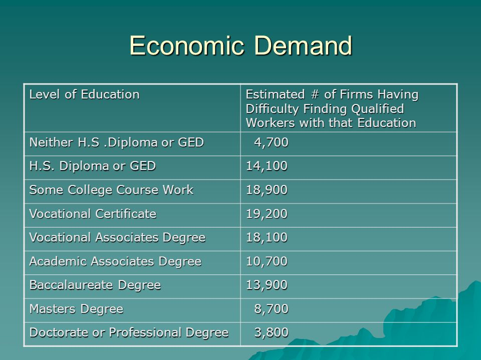 Economic Demand Level of Education Estimated # of Firms Having Difficulty Finding Qualified Workers with that Education Neither H.S.Diploma or GED 4,700 4,700 H.S.