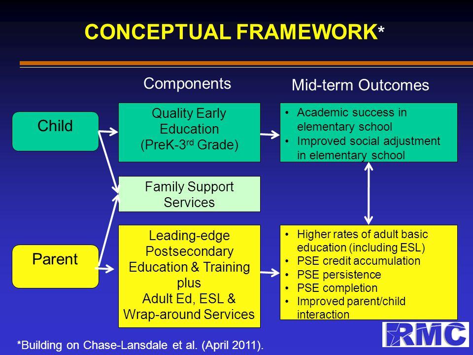 CONCEPTUAL FRAMEWORK * *Building on Chase-Lansdale et al.