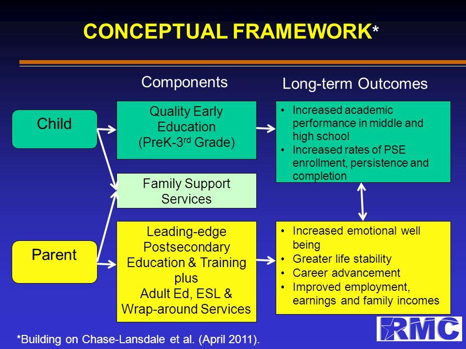 CONCEPTUAL FRAMEWORK * *Building on Chase-Lansdale et al. (April 2011). Child Parent Quality Early Education (PreK-3 rd Grade) Leading-edge Postsecond